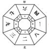 先天図の解説(2進法から10進法へ変えると) | 干支九星・鑑定士朱烈